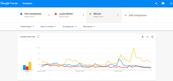 """Already, the term """"bitcoin"""" is searched more often on Google than Kim Kardashian or Justin Bieber."""