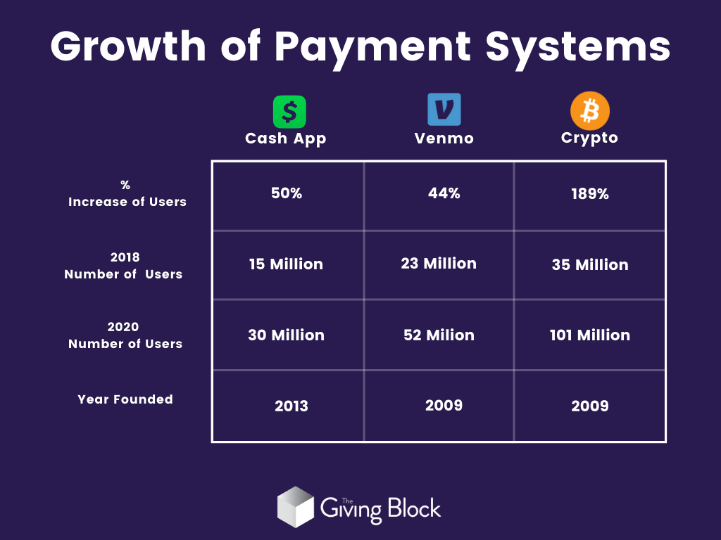 Cryptocurrency compared to Cash App and Venmo