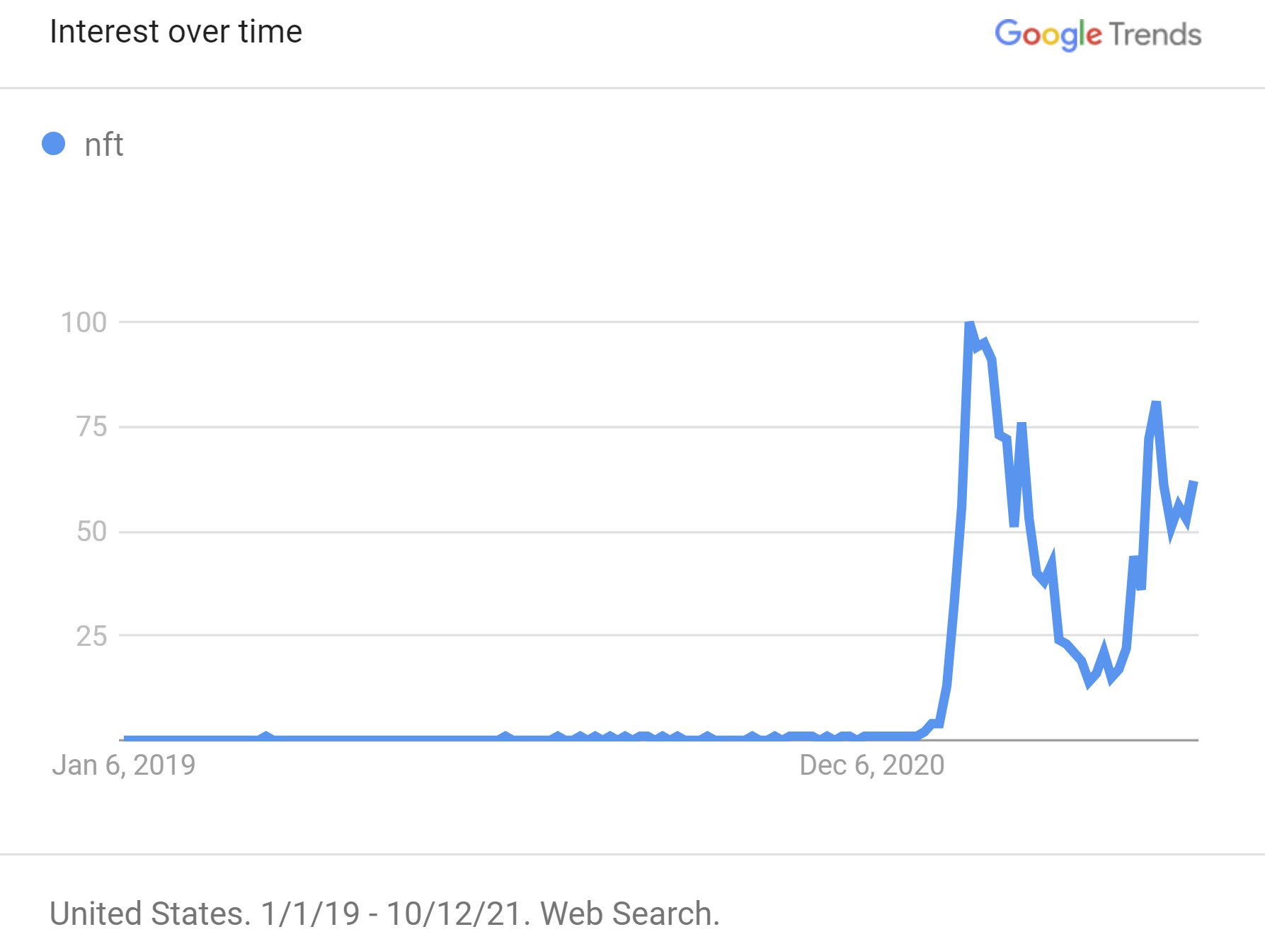 nft-google-search-trends-over-time